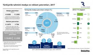 dijital medya türkiye yatırım