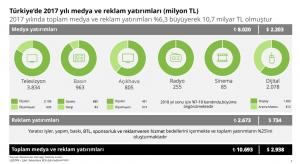 dijital medya türkiye