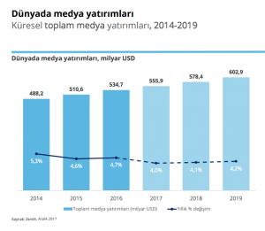 dijital medya dünya yatırım